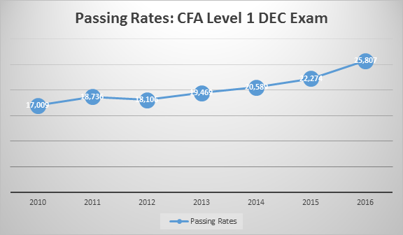 CFA Level 1 pass rates