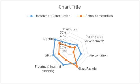 Radar chart construction in excel: Output
