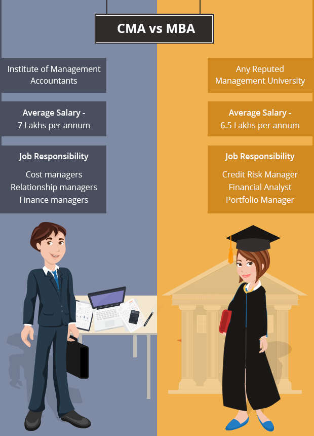 Cma Or Mba Which One Is The Right Credential For You