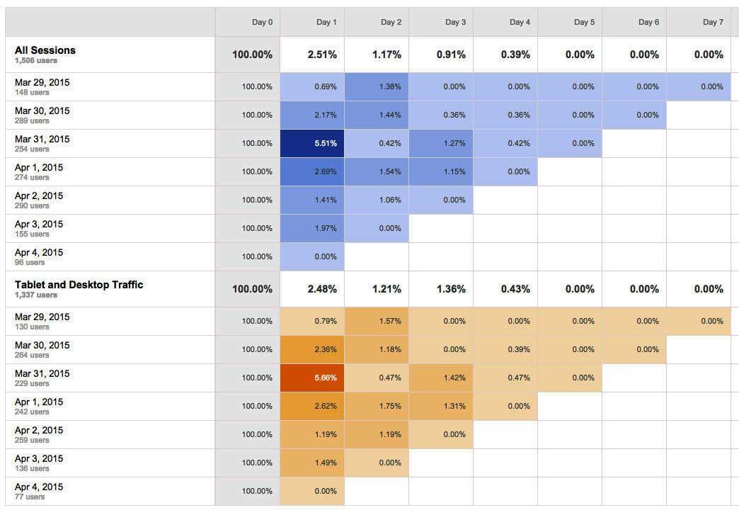 segmenting cohort report
