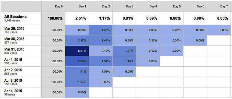 break down of day data in cohort analysis report