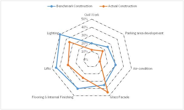 Radar chart construction