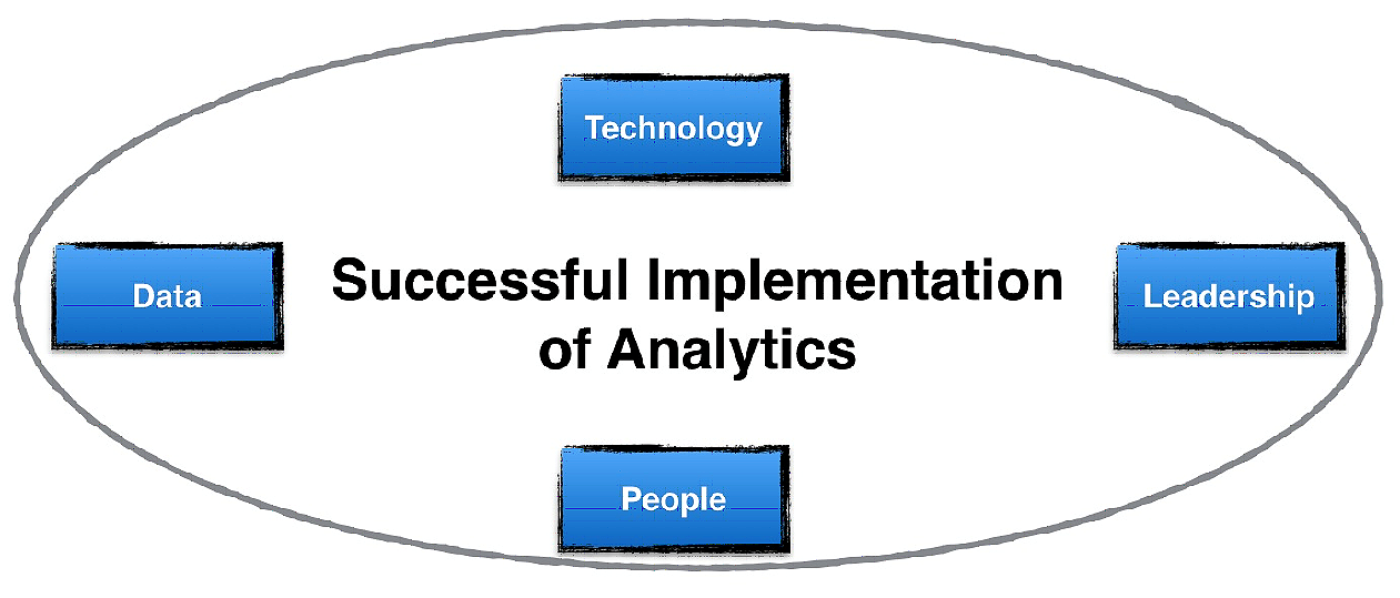 elements of business analytics strategy