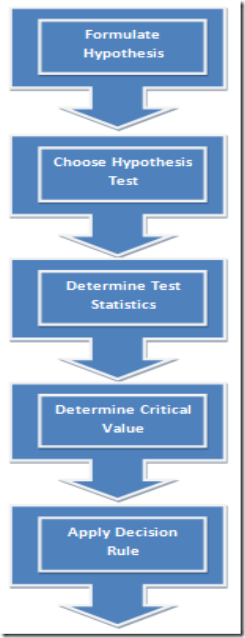 5 Simple Steps of Hypothesis Testing