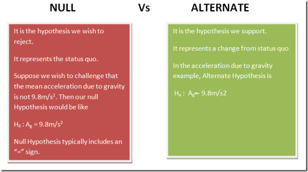 difference between NULL and Alternate Hypothesis