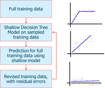 Decision Trees Tutorial – Gradient Boosting Models