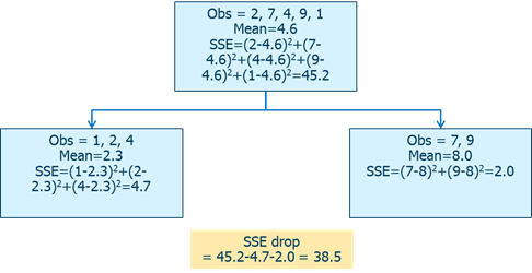regression tree example