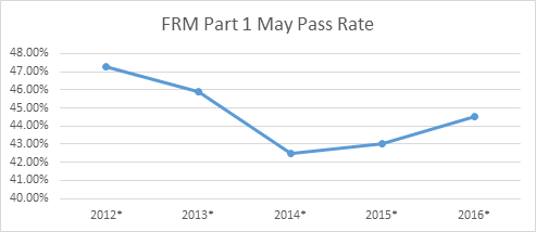 FRM Exam Pass Rate for the last 5 years | EduPristine
