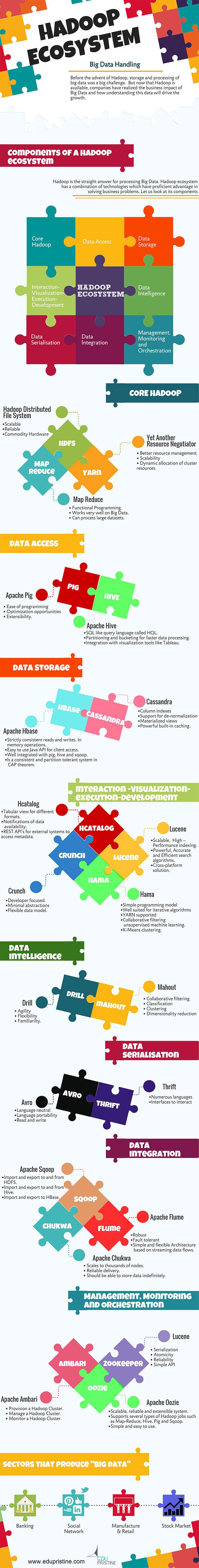 hadoop ecosystem infographic
