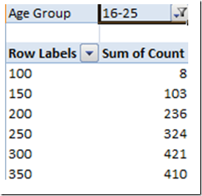 Result after using filters in pivot table