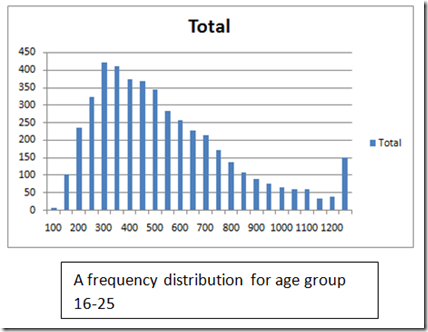 How to plot frequency distribution