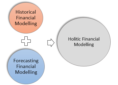 What is Financial Forecasting? Financial Modeling vs Forecasting