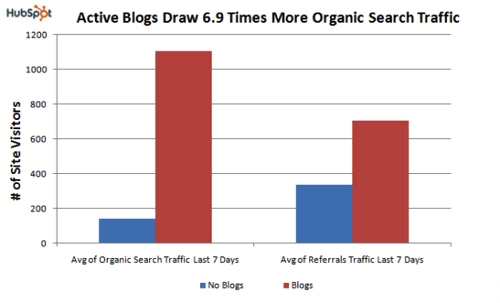 consistent blogging graph