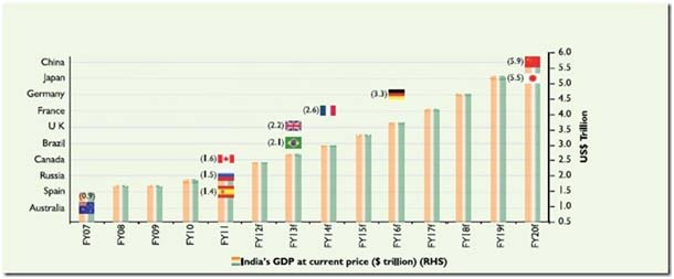 indian gdp with other countries In ppp terms, top ten countries are : china, united states, india, japan, germany, russia, indonesia, brazil, united kingdom and france in top 10, eight countries are common in both method others two italy and canada are in top 10 on nominal basis, while russia and indonesia are in top 10 on ppp basis.