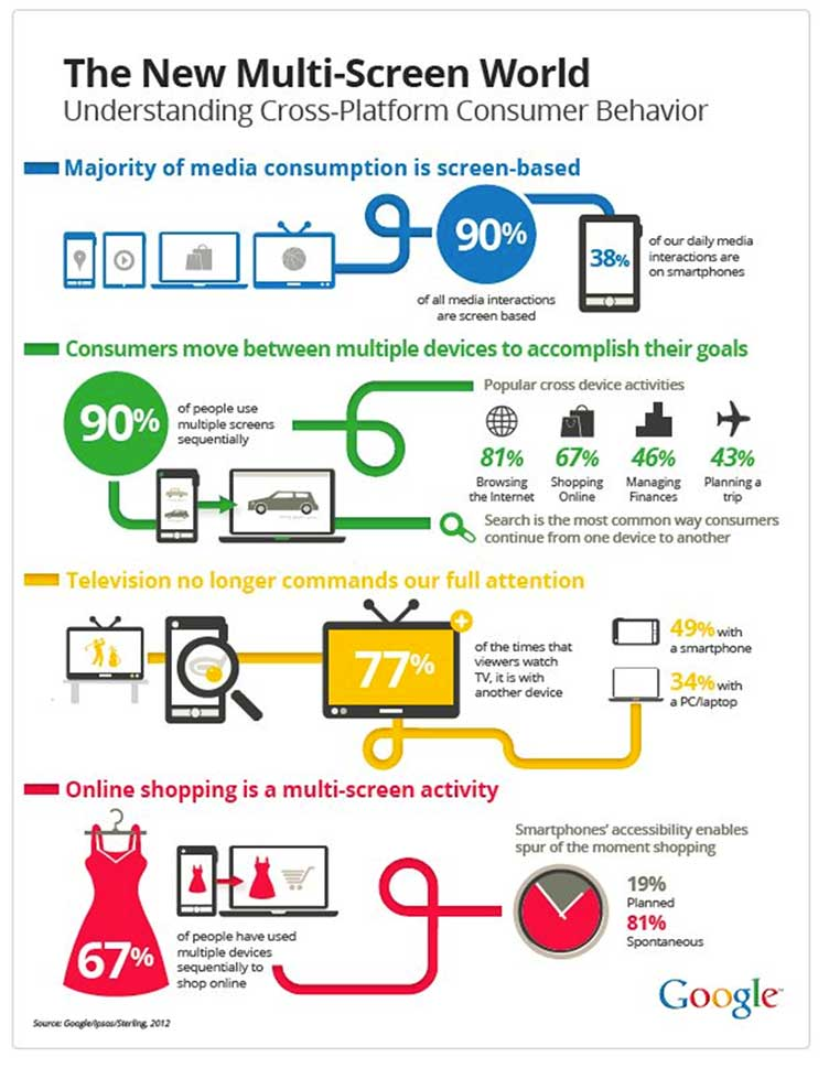 Cross Platform Consumer Behaviour