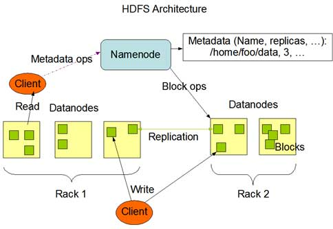 Hadoop Distributed File System Architecture