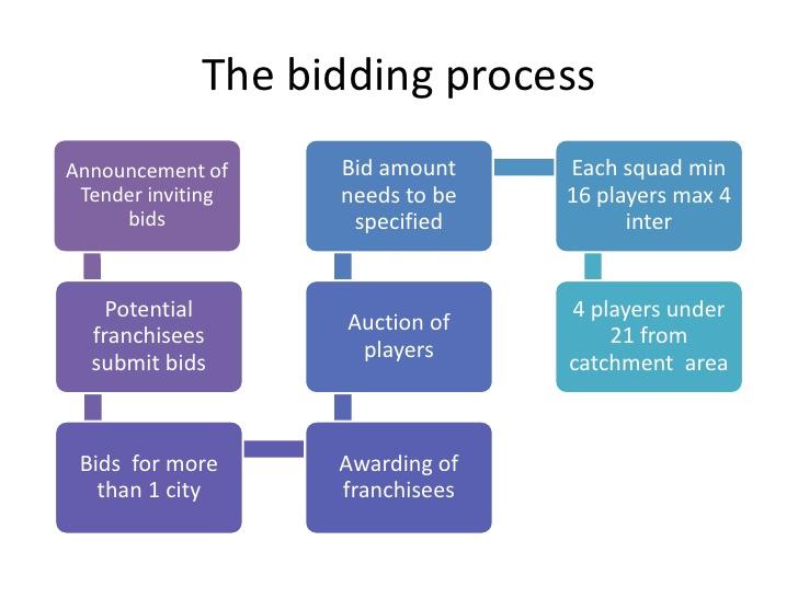 Financial Model of Indian Premiere League (IPL)