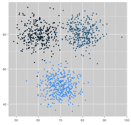 Example Data (with True Clusters)