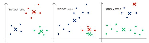 Effect of Random Seeding