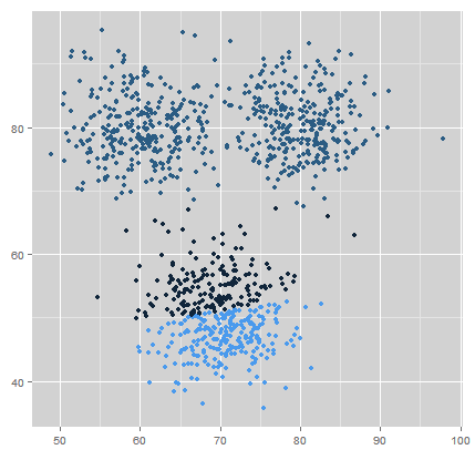 Bad 3 Clusters due to Initial Bad Starting Points