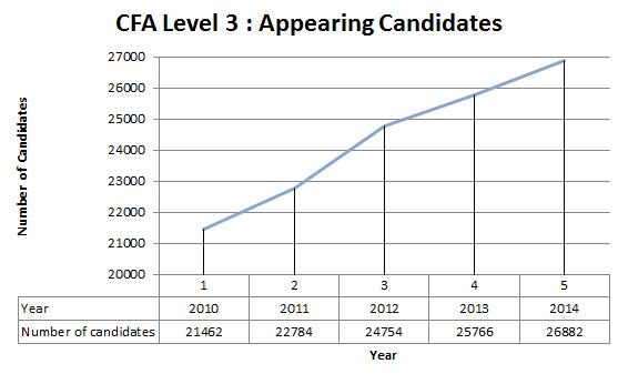 CFA level 3 candidates