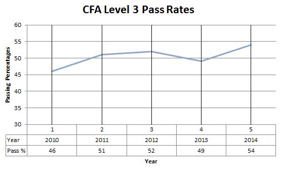 CFA level 3 pass rates