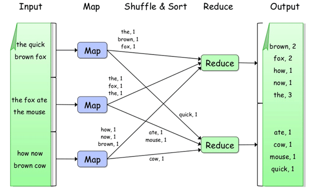 how map reduce works