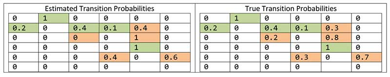 Order 1 Markov Model