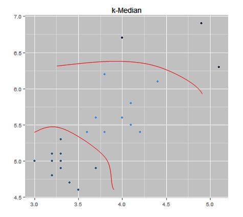 k-Means vs k-Medians