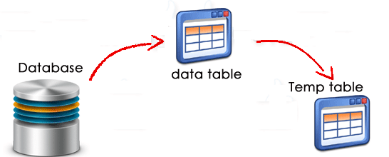 database administration and management
