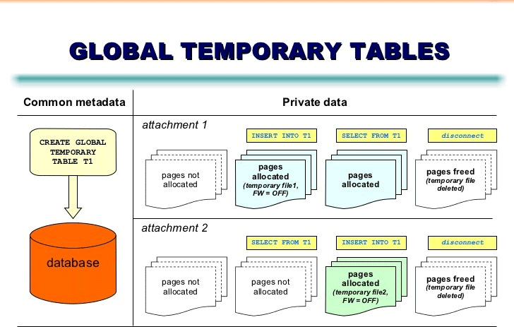 Global Temporary Tables