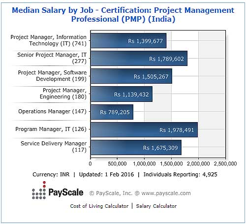 PMP's  salary