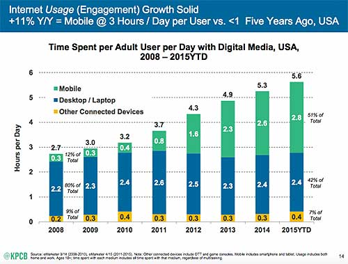 Internet usage across all devices