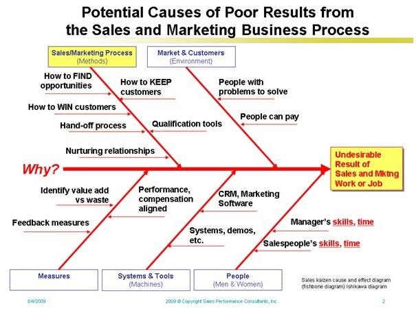 Risk management stages