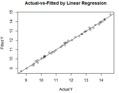 Actual vs Fitted by Linear Regression