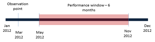 observation and performance snapshot