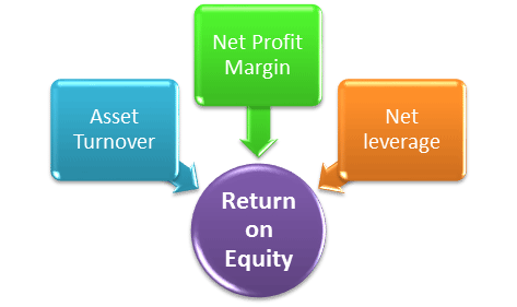 how to calculate return on shareholders equuity