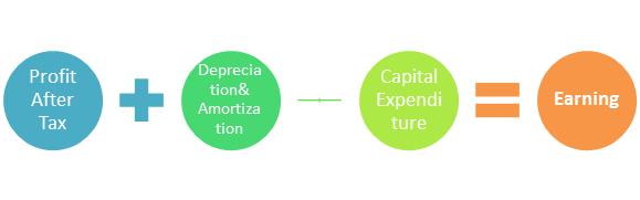 formula for earning