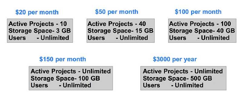 pricing in basecamp