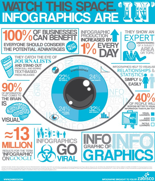infographic on importance of infographic