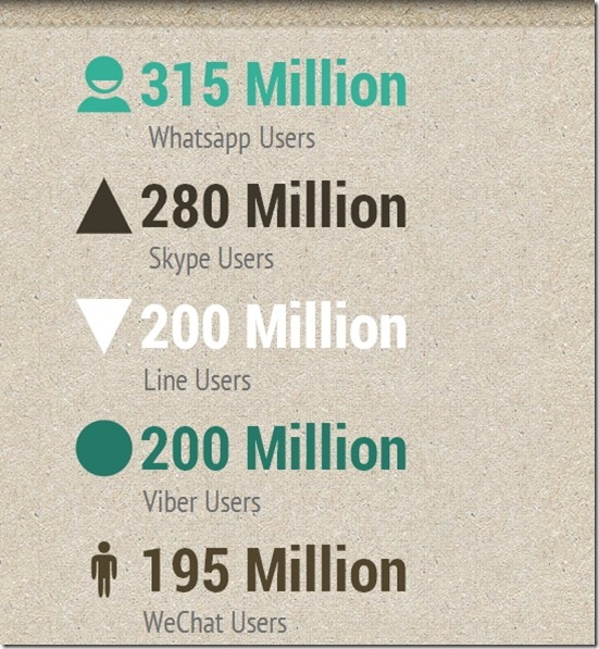 Number of users on whatsapp, wechat, skype viber and line