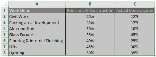 Radar chart construction in excel : Select the data