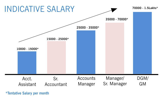 career path in accounting Find out more about the average accountant salary and learn where the best-paying metropolitan areas are for a accountant career path as a professional.