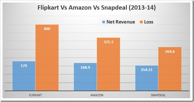 amazon vs flipkart vs snapdeal in 2013-14